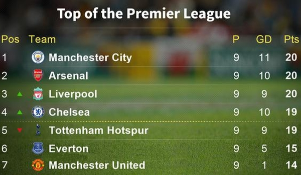 Top of the league